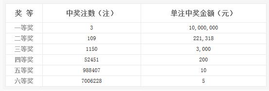 双色球020期开奖:头奖3注1000万 奖池5.4亿