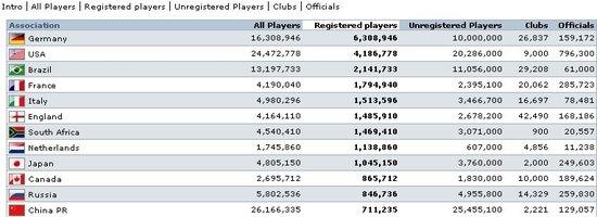 FIFA统计中国足球人口全球第1 超足协数90倍!