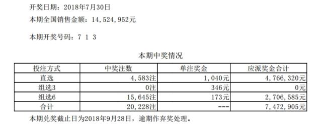 体彩排列三第18204期开奖公告:开奖号码713