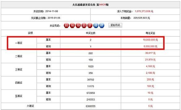 腾讯彩友3元命中全国唯一一注追加大奖1600万