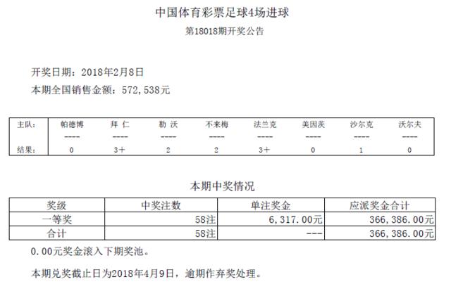 进球彩第18018期开奖:头奖58注 奖金6317元