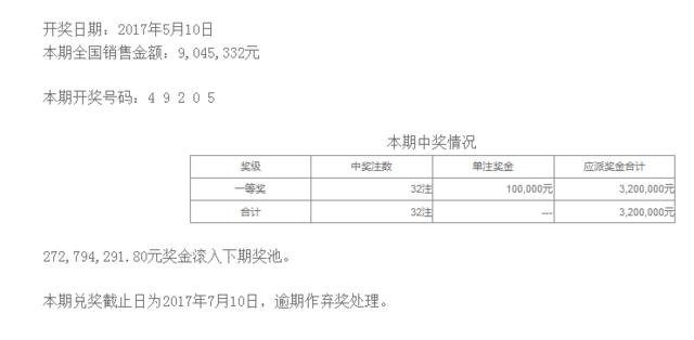 排列五第17123期开奖公告:开奖号码49205
