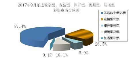 9月全国彩票销量:总销量369亿 同比增15.1%
