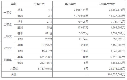 大乐透094期开奖:头奖4注796万 奖池40.85亿