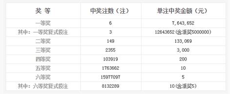 双色球142期开奖:头奖6注764万 奖池7.12亿