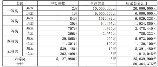 大乐透106期开奖:头奖2注1000万 奖池64.7亿