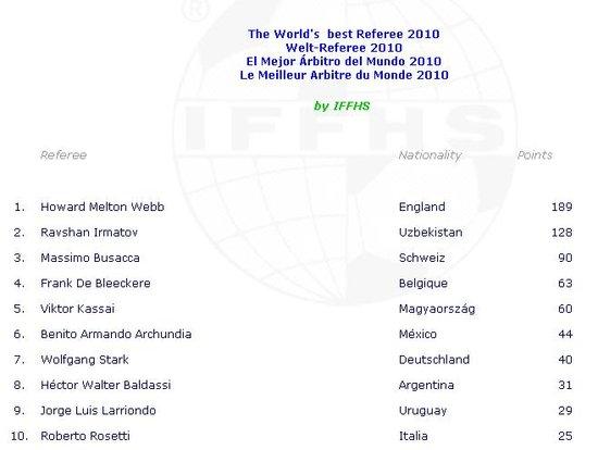 IFFHS最佳裁判揭晓 韦伯登顶亚洲裁判获第二