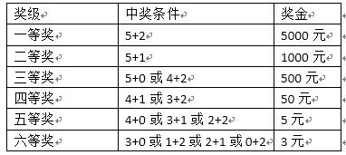 """13日起多1次中奖机会 6亿派奖""""乐善奖""""登场"""