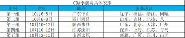 CBA季前赛将于10月6日开幕 20队激战5大赛区