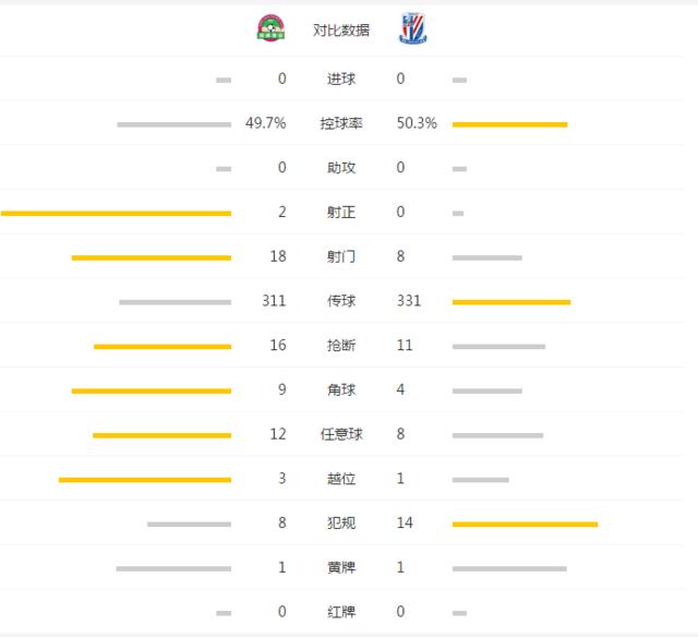建业0-0申花2轮不败 李帅拒单刀马丁斯失良机
