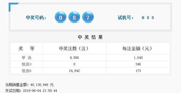 福彩3D第2018148期开奖公告:开奖号码087