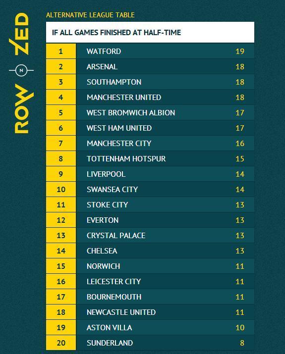 本赛季英超前5名积分榜排名