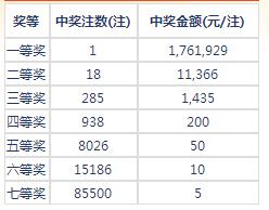 七乐彩050期开奖:头奖1注176万 二奖11366元