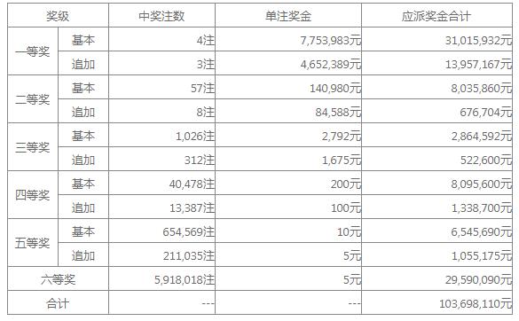大乐透011期开奖:头奖4注775万 奖池32.96亿