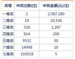 七乐彩050期开奖:头奖1注258万 二奖10536元