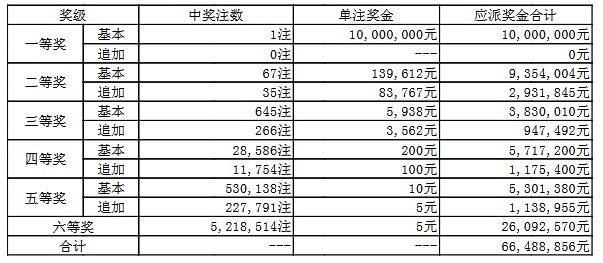 大乐透067期开奖:头奖1注1000万 奖池58.5亿
