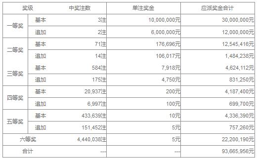 大乐透126期开奖:头奖3注1000万 奖池42.9亿