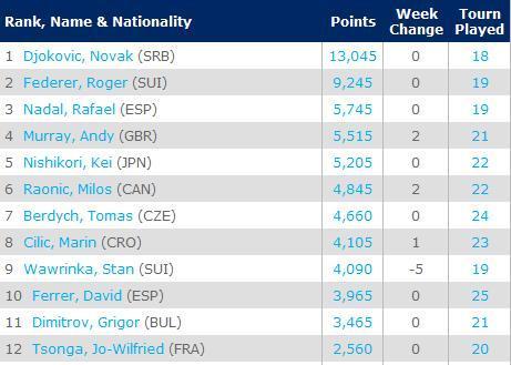 2月2日最新一期ATP排名