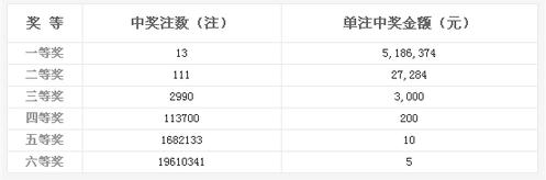 双色球128期开奖:头奖13注518万 奖池5.88亿