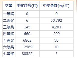 七乐彩150期开奖:头奖空二奖5万 奖池213万