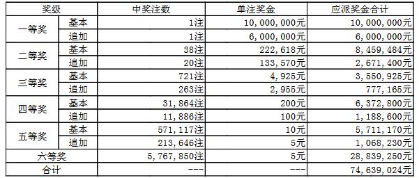 大乐透090期开奖:头奖1注1600万 奖池62.1亿