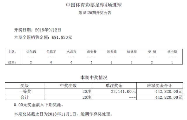 进球彩第18120期开奖:头奖20注 奖金22141元