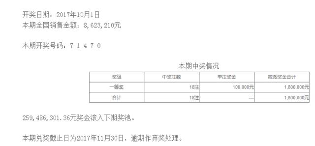 排列五第17267期开奖公告:开奖号码71470