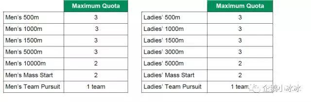 速滑冬奥资格怎么拿?积分+最好成绩双重选择