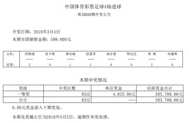进球彩第18030期开奖:头奖83注 奖金4623元