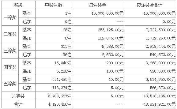 江苏彩民独揽超级大乐透1000万 奖池再破14亿