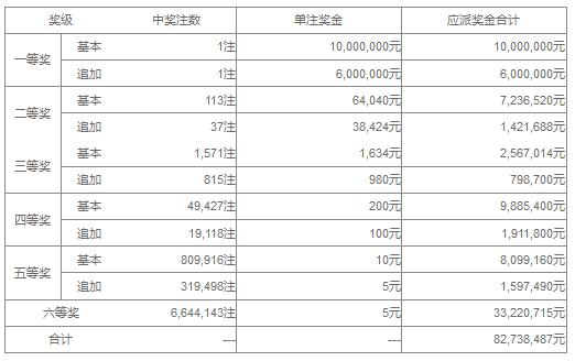 大乐透068期开奖:头奖1注1600万 奖池36.2亿