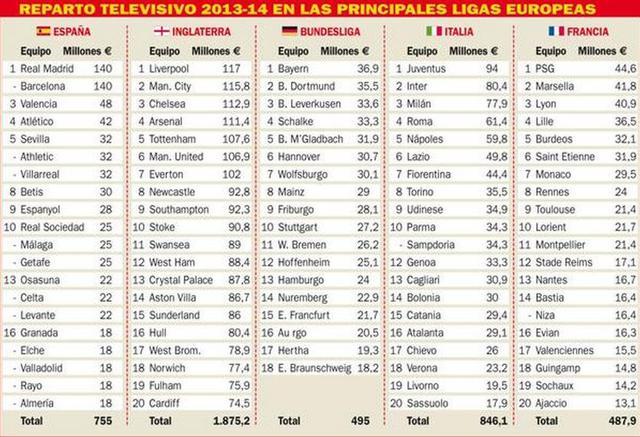 皇马巴萨称霸电视转播收入 拜仁完败英超老末