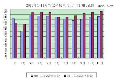11月全国彩票销量:总销量385亿 同比涨11.8%