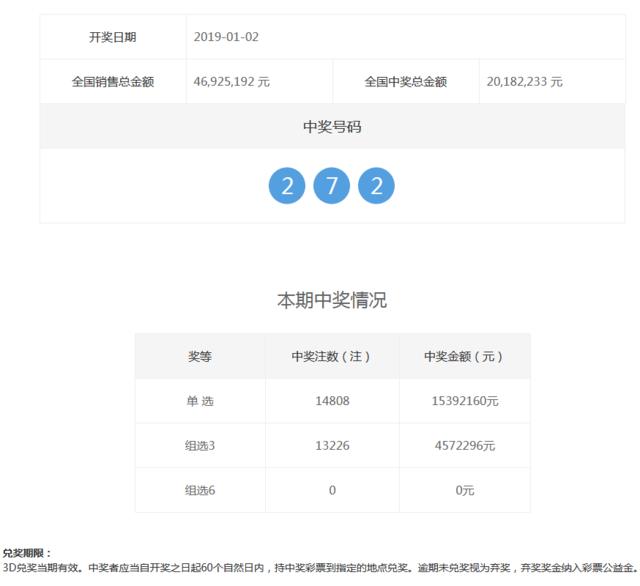福彩3d第2019002期开奖公告:开奖号码272