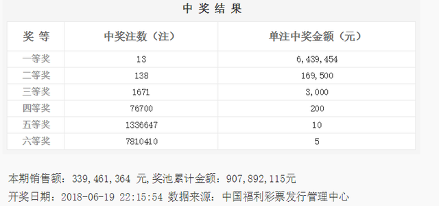 双色球070期开奖:头奖13注643万 奖池9.07亿