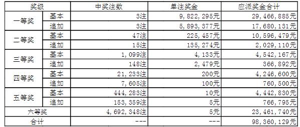 大乐透008期开奖:头奖3注1571万 奖池45.0亿