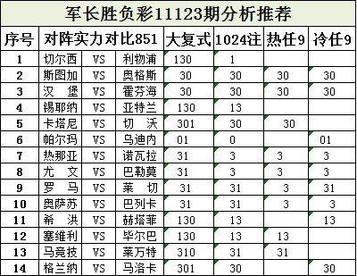 军长123期:蓝红军平分秋色 尤文主场胜巴勒莫
