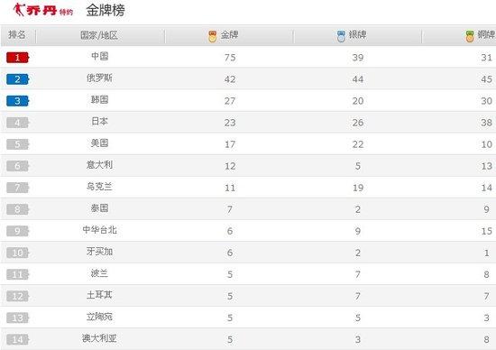 中国75金收官笑傲大运会 展现体育强国风范