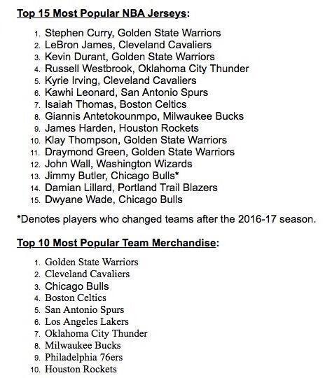 4-6月最受歡迎球衣:Stephen Curry居首和詹皇杜蘭特佔據前三-Haters-黑特籃球NBA新聞影音圖片分享社區
