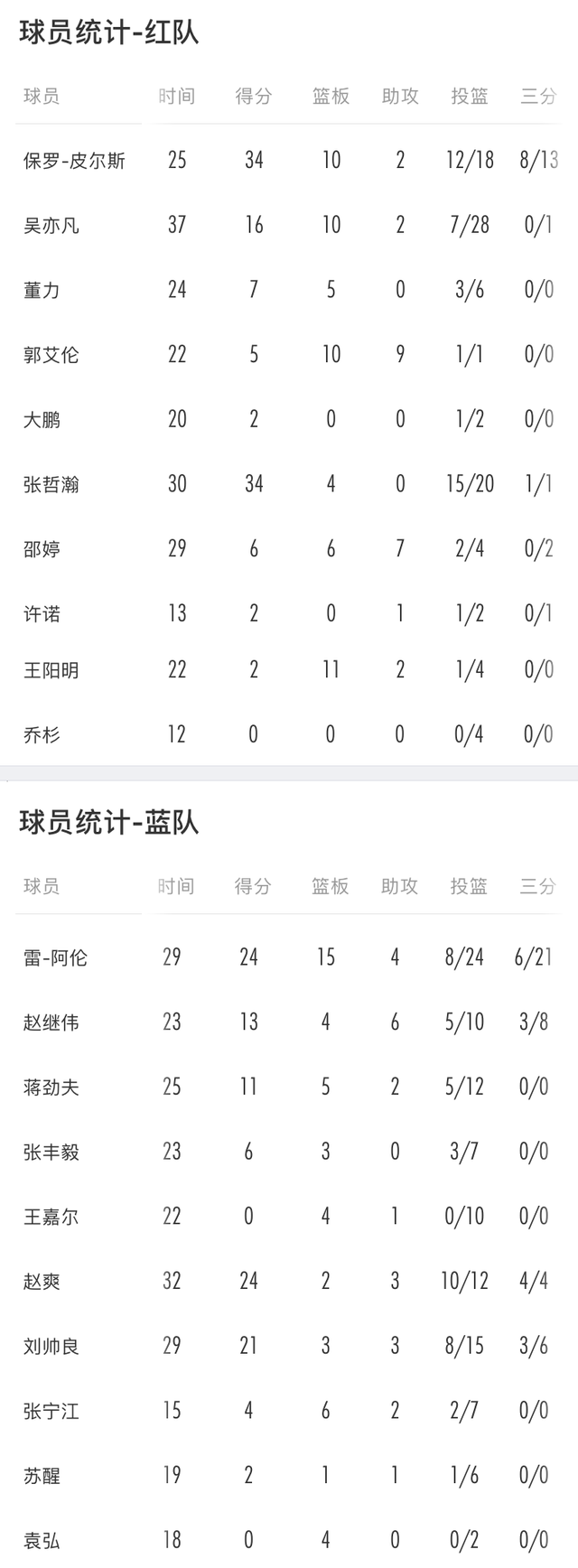 张哲瀚34分获MVP吴亦凡两双 红队胜蓝队