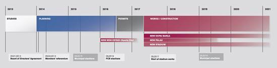 诺坎普改建公投获多数票支持 预计2021年完工