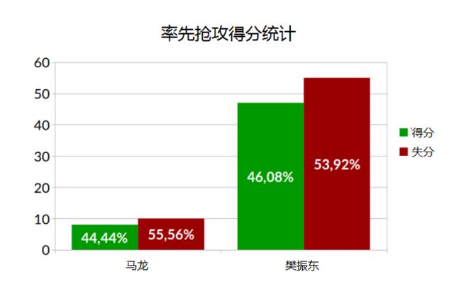 大数据解析世乒男单决赛 为何马龙笑到最后?