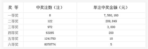 双色球034期开奖:头奖8注756万 奖池8.23亿