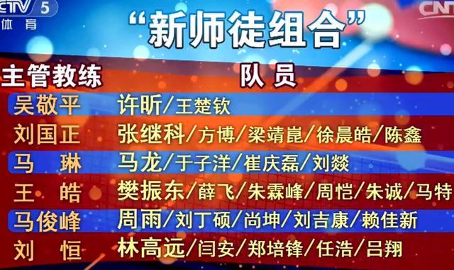 央视公布国乒男队分组完整名单 名记称两年后会有调整