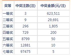 七乐彩051期开奖:头奖3注62万 二奖29691元