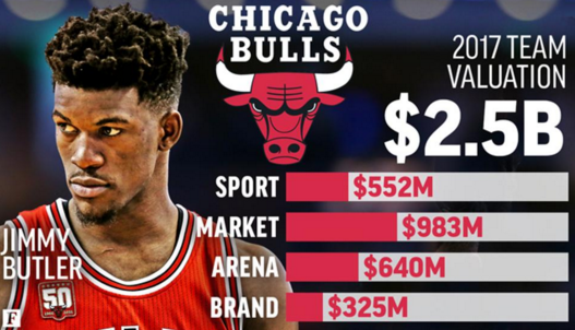 深度:NBA球队市值十年涨四倍 买烂队也赚大钱