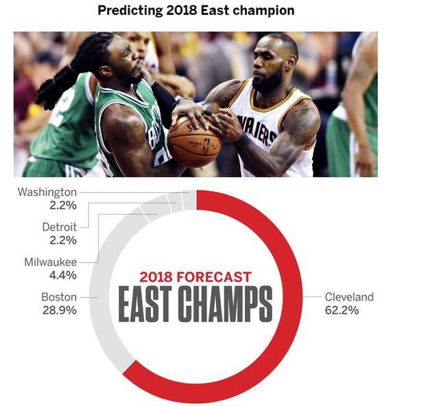 ESPN预测勇士明年再夺冠 詹皇逆袭几率仅有2.2%