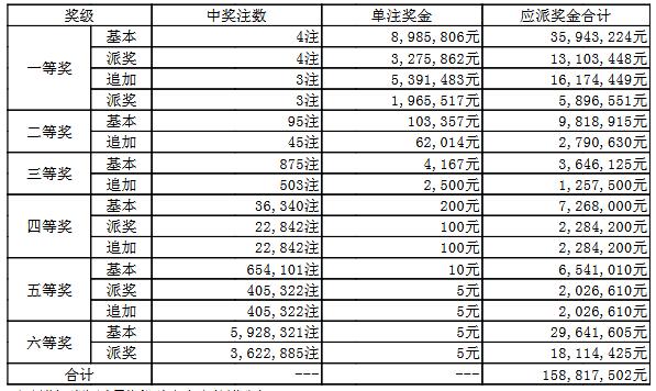 大乐透052期开奖:头奖4注1226万 奖池54.4亿