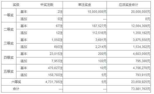 大乐透132期开奖:头奖2注1000万 奖池43.1亿
