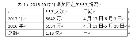 大乐透6亿大派奖来袭 去年超5800万人次分享